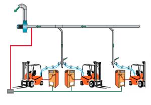 esempio di areazione di una sala di ricarica delle batterie dei carrelli elevatori
